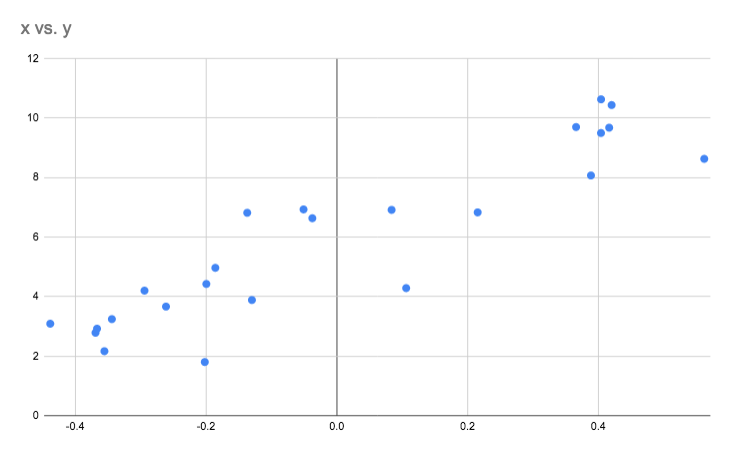 Collected trend data