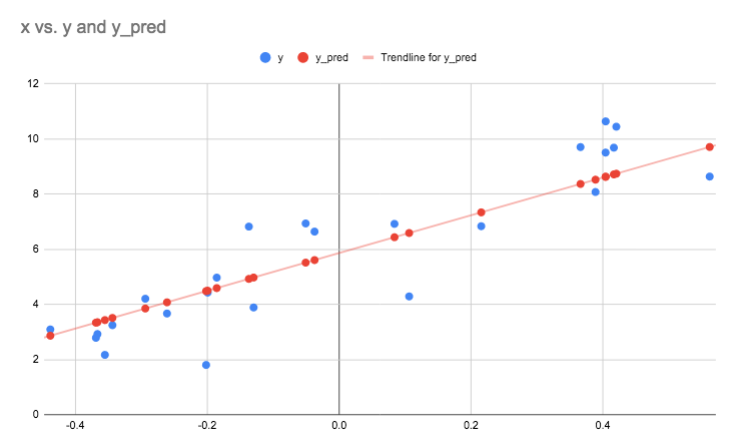 Collected trend data, with linear regression fit         of 20% error