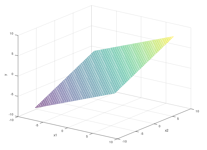Surface plot of two variables